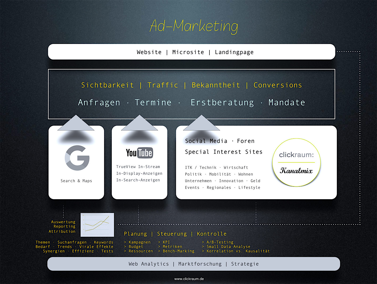 Infografik Ad-Marketing mit Google Ads