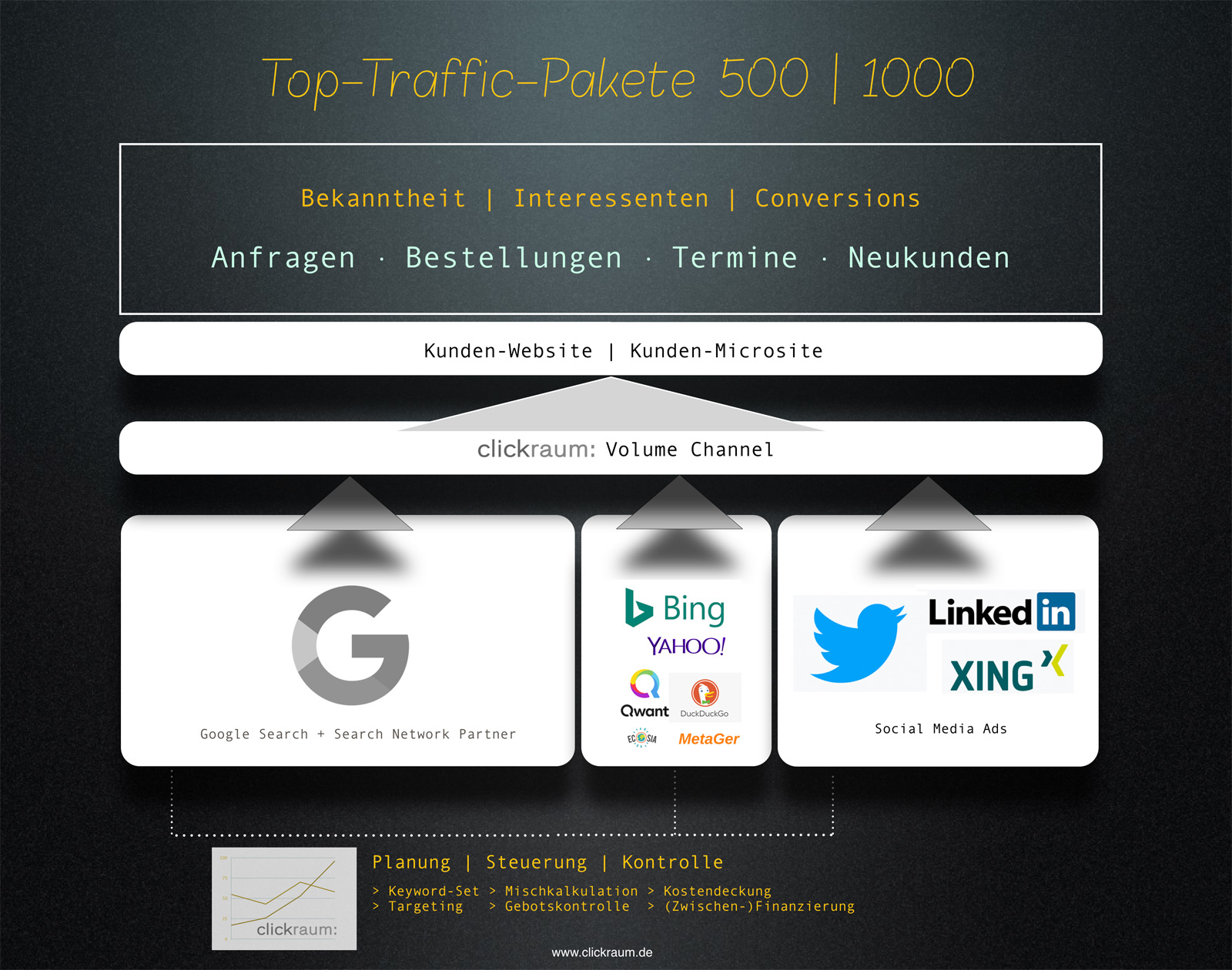 Infografik Top-Traffic-Pakete 500 und 1000